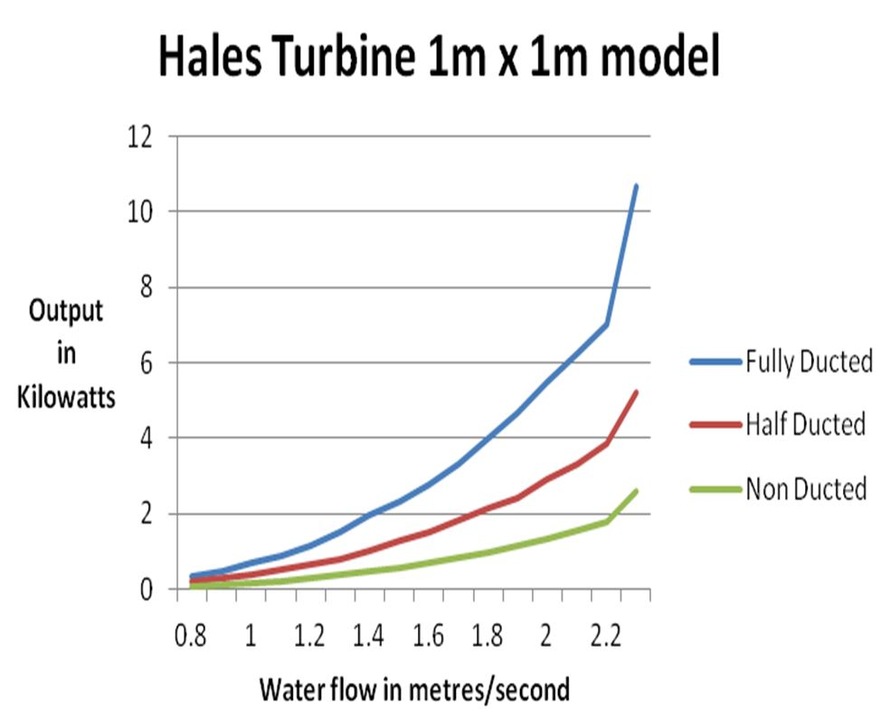 1MX1M Power Curve