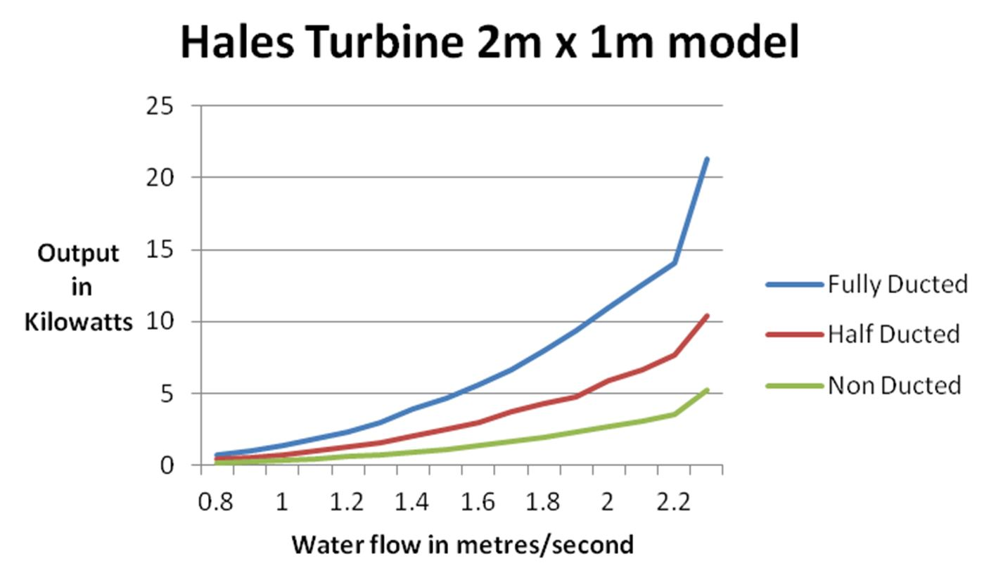 1MX2M Power Curve