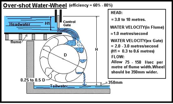 Over-shot Water Wheel